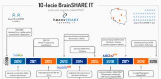 BrainSHARE IT świętuje 10-lecie kształtowania rynku nowoczesnej księgowości